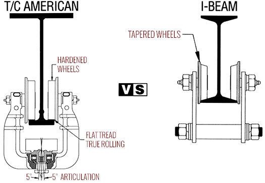 TC/American Patented Track vs I-Beam